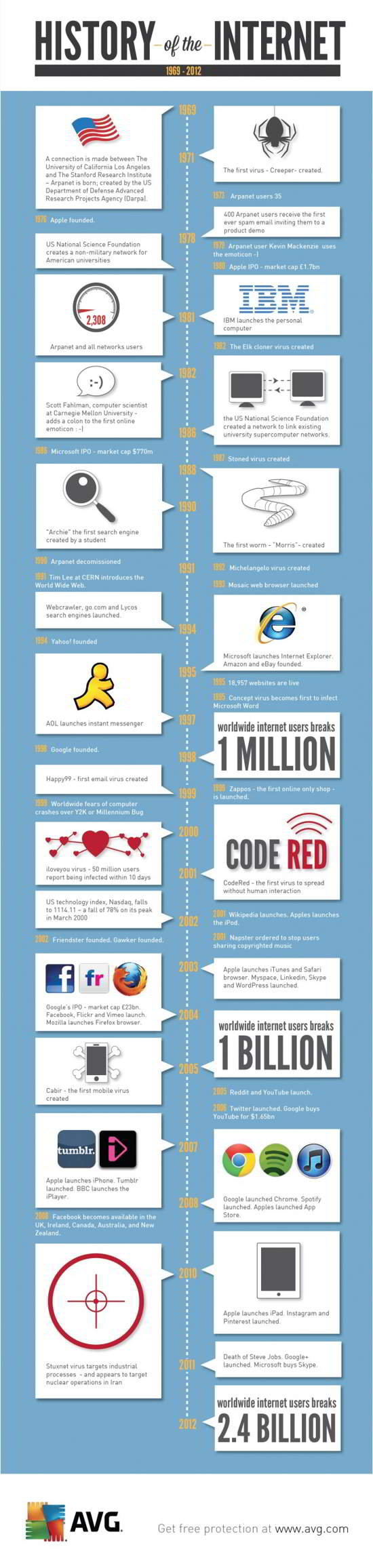 05 History of the Internet! 1969-2012 [infographic]