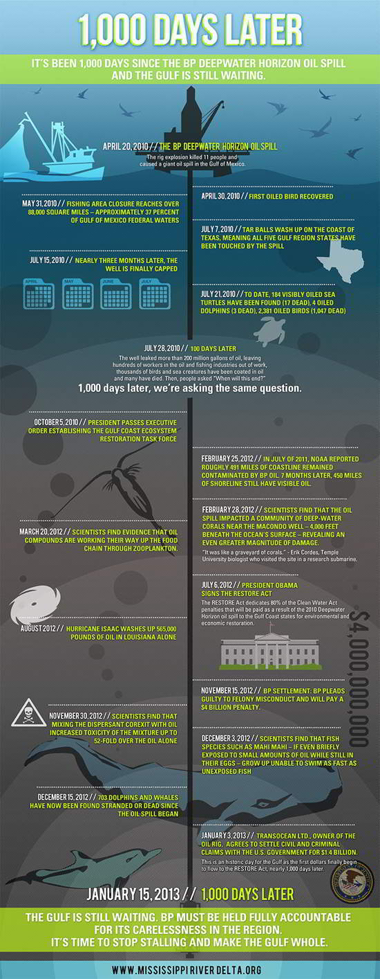 10 BP Oil Spill 1,000 Days Later [Infographic]