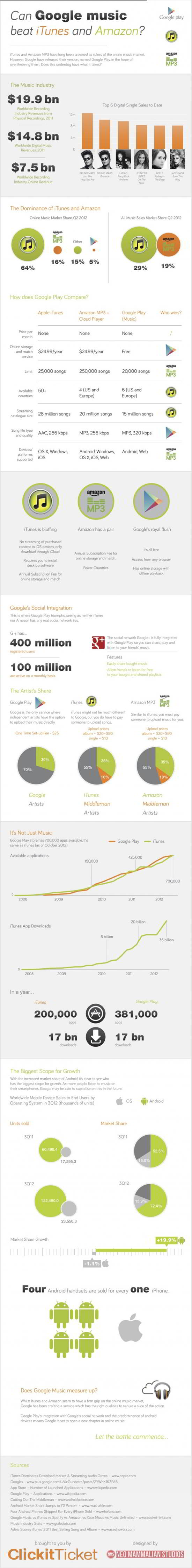 03 Google Music vs. Itunes & Amazon Infographic