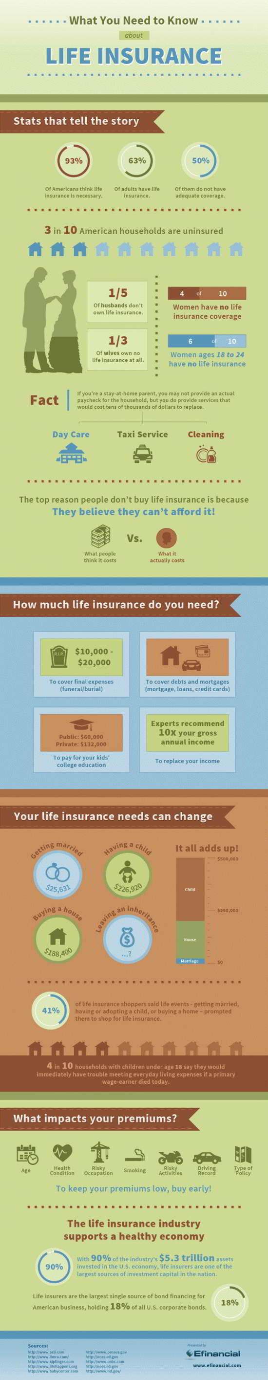 life insurance infographics