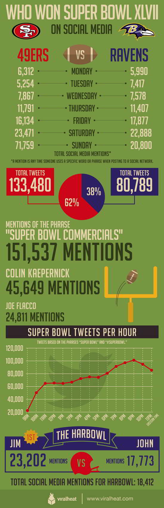 06 Who Won the Social Media Superbowl! Infographic