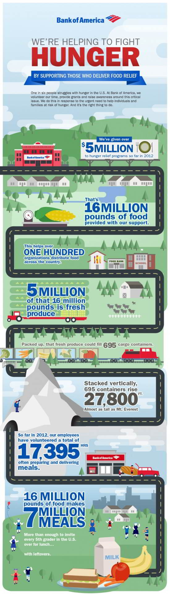 09 Hunger Relief Programs Infographic