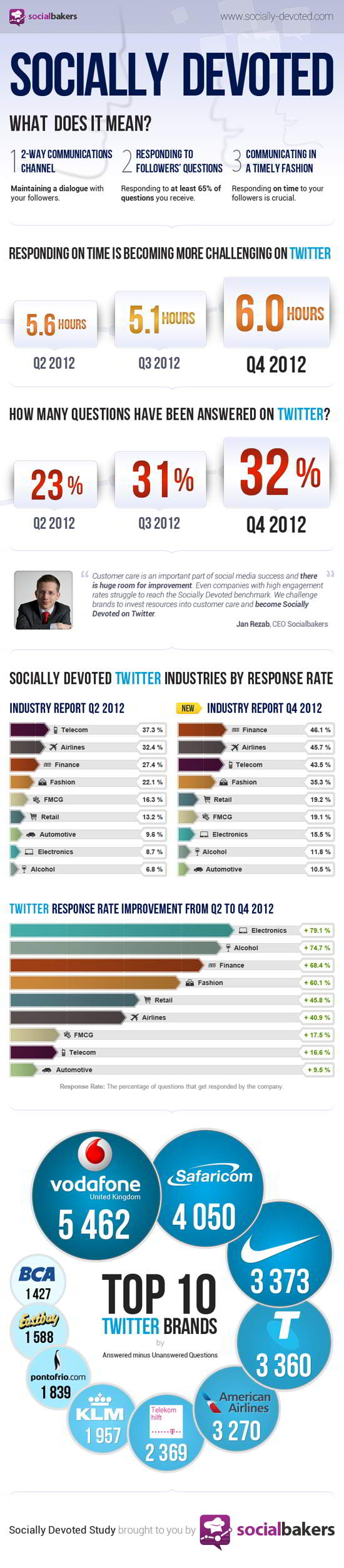 Most Socially Devoted Industries on Twitter
