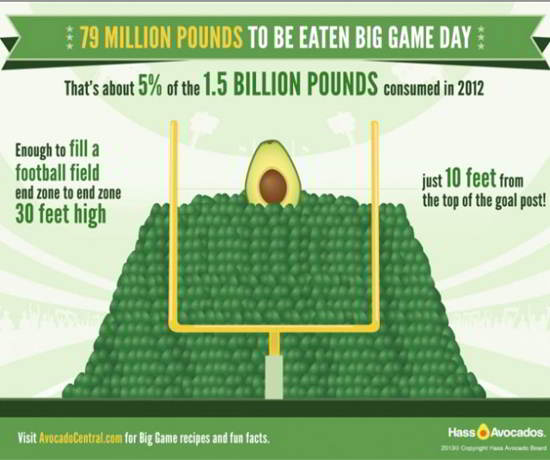 10 Avocados and the Super Bowl Infographic