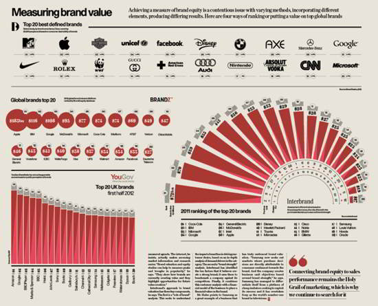 14 Infographics! Raconteur ! The Times 2012