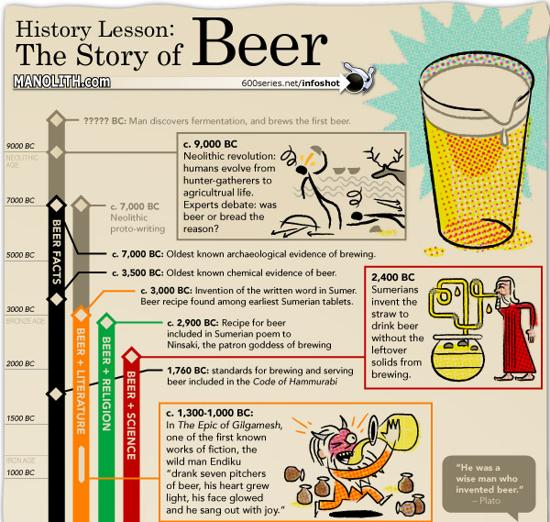 story of beer infographic