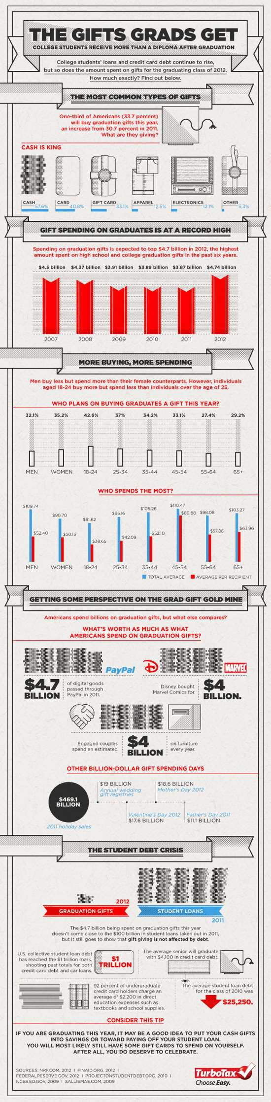 infographic COLLEGE GRADS AND GIFTS THAT KEEP GIVING