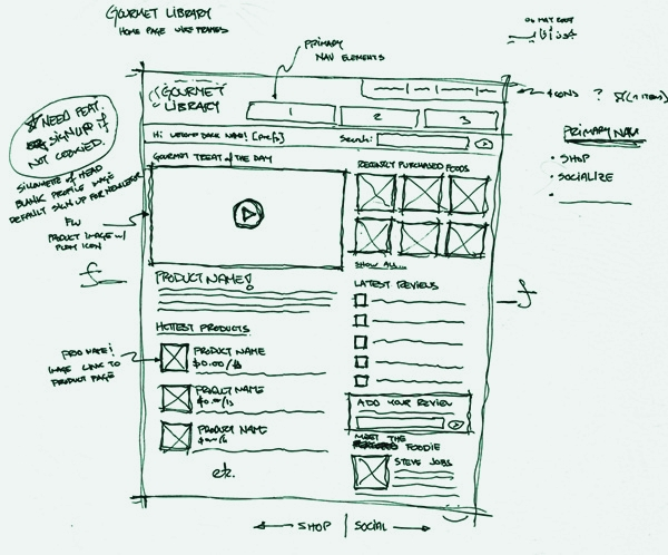 Complete Guide of Wireframing for Web Designers (2)