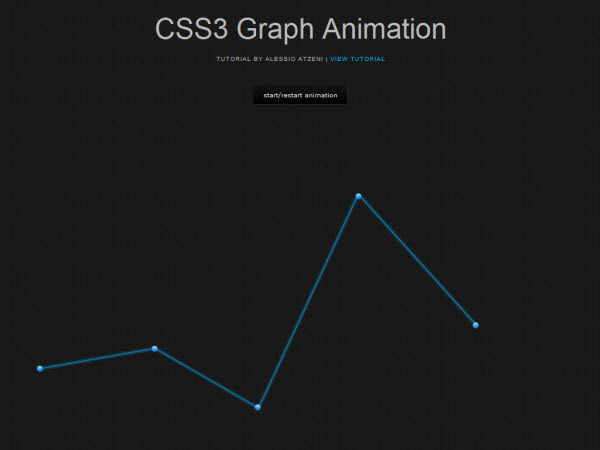 Graph Animation